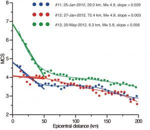 Curve di attenuazione dell'intensità Mercalli (MCS) in funzione distanza dall'epicentro per tre terremoti avvenuti nel 2012 nella nostra area di studio. I tre terremoti, ben registrati dalla rete sismica dell'INGV e ben caratterizzati dal punto di vista degli effetti, hanno avuto profondità molto diversa (verde 6 km, blu 29 km, rosso 72 km). Questa caratteristica si riflette nel decadimento dell'intensità in funzione della distanza: rapido per il terremoto a 6 km di profondità, molto più lento per il terremoto a 72 km di profondità. Attraverso questa chiave è stato possibile valutare la profondità di numerosi terremoti pre-strumentali. Si noti che oltre una distanza di 50 km circa l'attenuazione dell'intensità diventa molto simile per i tre terremoti.